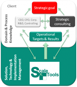 Figure_strategy-realization-st
