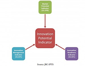 Graphic_Innovation-Potential-Indicator